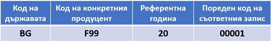 БАМП става доставчик за България на ISRC код- дигиталният паспорт на музиката