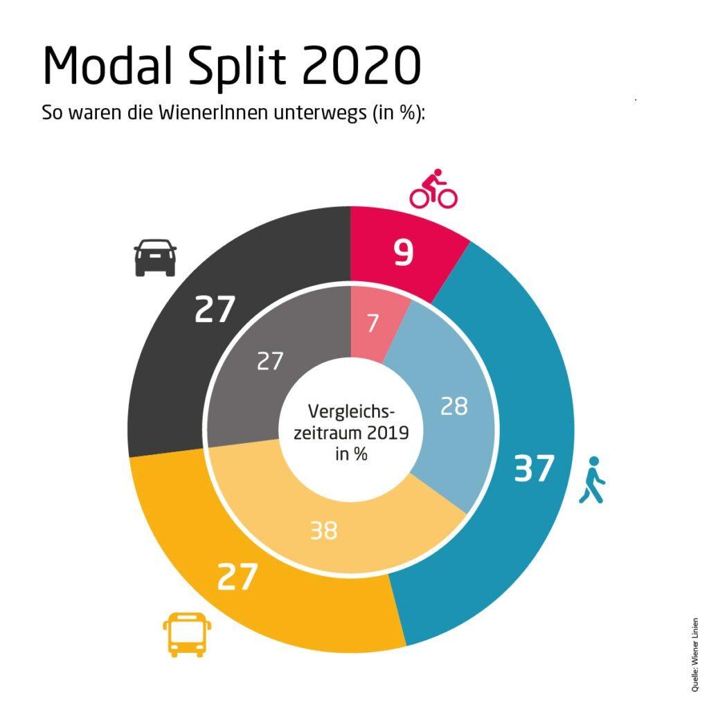 Мобилност по виенски: почти всяко второ излизане е пеша или с колело. © Wiener Linien